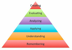 Traditional Bloom's Revised Taxonomy