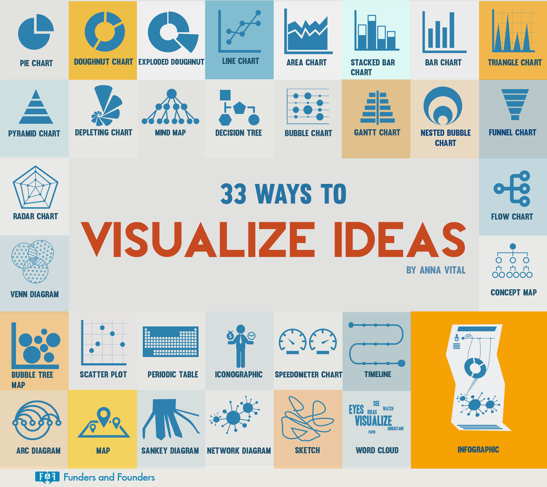 Poster design lesson plan - Http Notes Fundersandfounders Com Post 90355203872 33 Ways Visualize Ideas