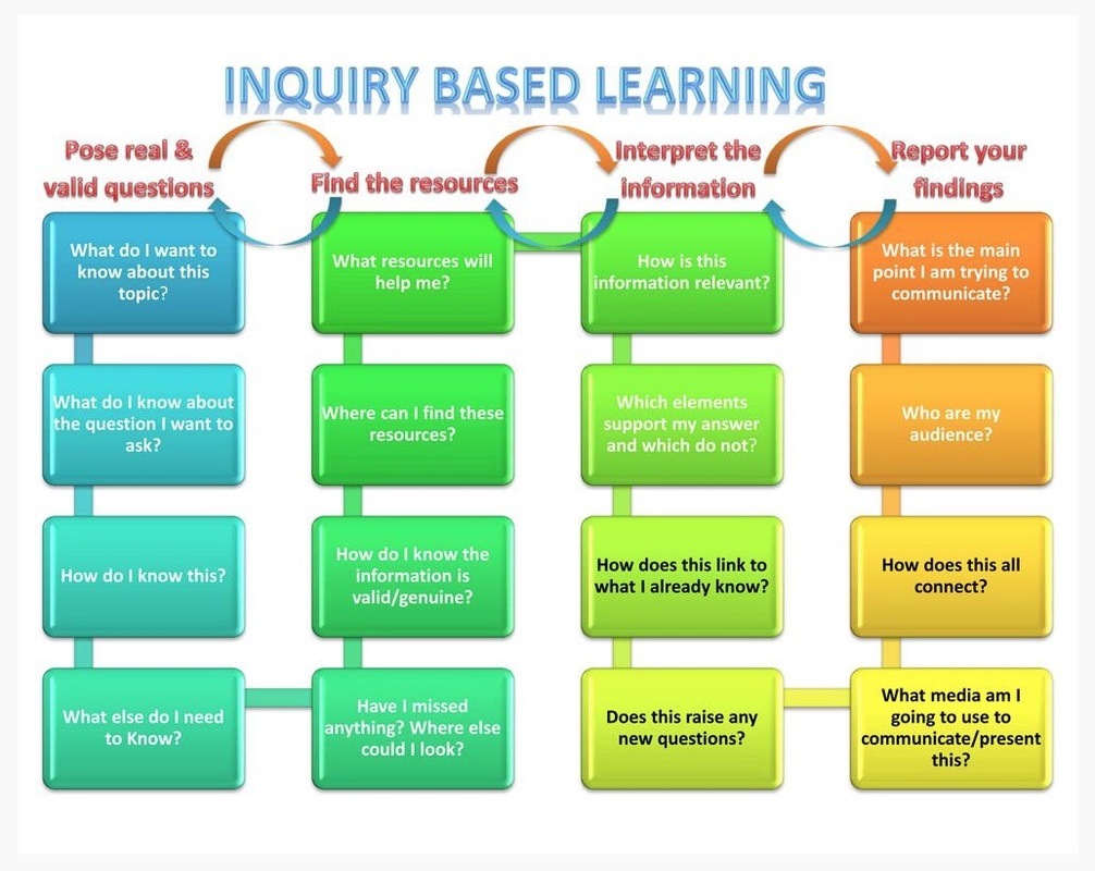 inquiry based learning lesson plan template - authentic student learning kathy schrock 39 s guide to