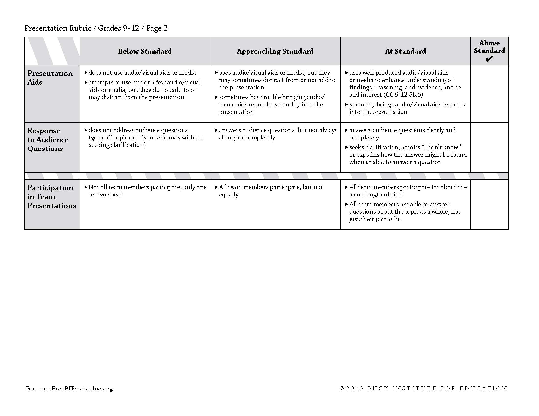 rubric for writing essays high school
